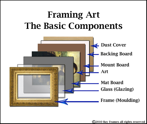 framing parts blog copy